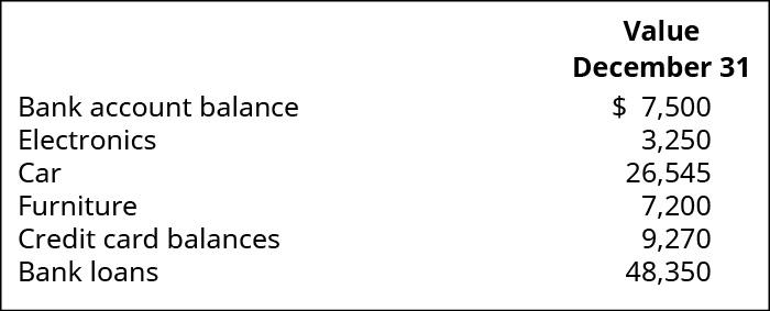 Value December 31: Bank account balance $7,500, Electronics 3,250, Car 26,545, Furniture 7,200, Credit card balances 9,270, Bank loans 48,350.