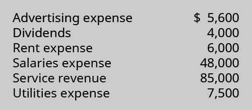 Advertising Expense $5,600, Dividends 4,000, Rent Expense 6,000, Salaries Expense 48,000, Service Revenue 85,000, Utilities Expense 7,500.