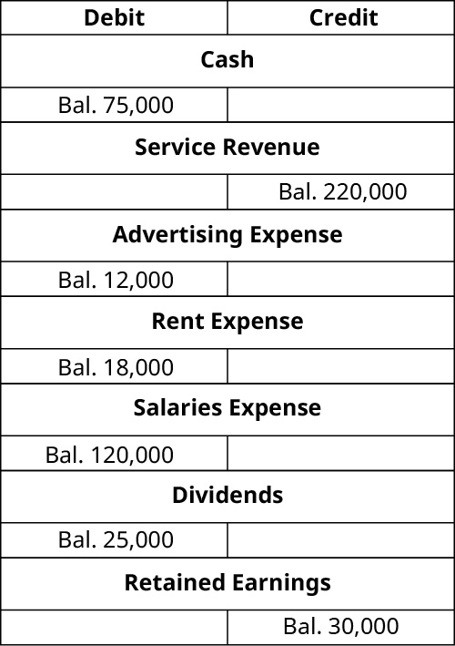 T-Accounts. Cash debit balance 75,000. Service Revenue credit balance 220,000. Advertising expense debit balance 12,000. Rent Expense debit balance 18,000. Salaries Expense debit balance 120,000. Dividends debit balance 25,000. Retained Earnings credit balance 30,000.