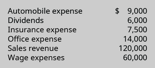 Automobile Expense $9,000, Dividends 6,000, Insurance Expense 7,500, Office Expense 14,000, Sales Revenue 120,000, Wages Expense 60,000.