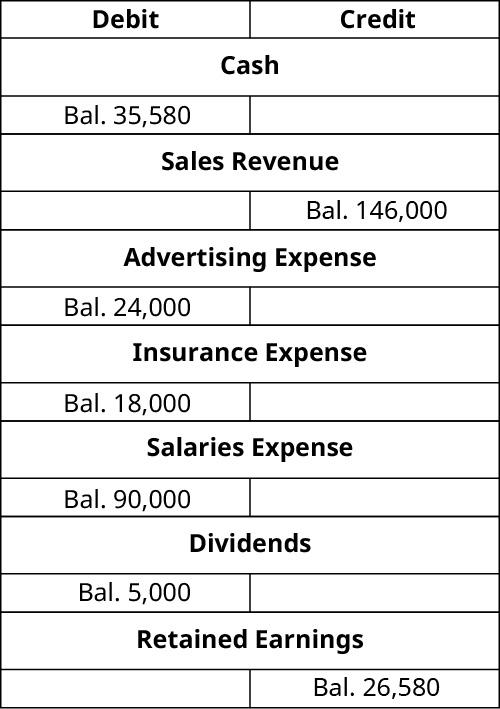 T-Accounts. Cash debit balance 35,580. Revenue Earned credit balance 146,000. Advertising expense debit balance 24,000. Insurance Expense debit balance 18,000. Salaries Expense debit balance 90,000. Dividends debit balance 5,000. Retained Earnings credit balance 26,580.