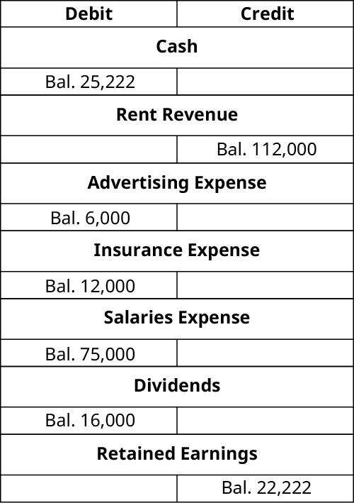 T-Accounts. Cash debit balance 25,222. Rent Revenue credit balance 112,000. Advertising expense debit balance 6,000. Insurance Expense debit balance 12,000. Salaries Expense debit balance 75,000. Dividends debit balance 16,000. Retained Earnings credit balance 22,222.
