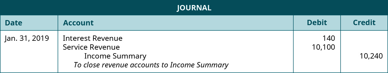 """Journal entry dated January 31, 2019 with a debit to Interest Revenue of 140, a debit to Service Revenue 10,100, and a credit to Income Summary 10,240. Explanation: """"To close revenue accounts to Income Summary."""""""