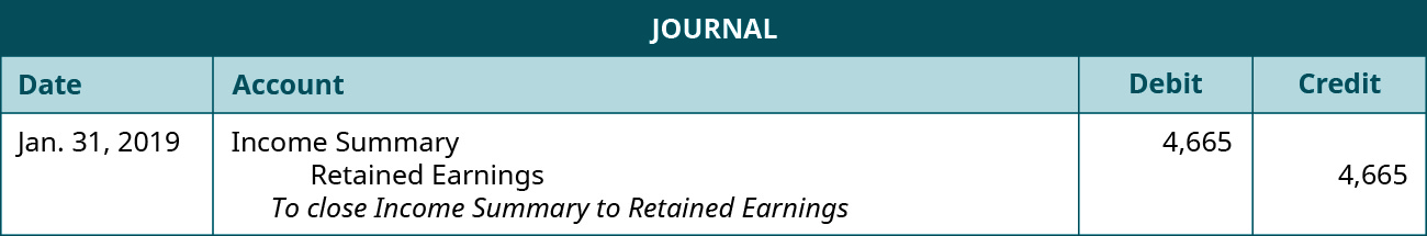 """Journal entry for January 31, 2019 with a debit to Income Summary for 4,665 and a credit to Retained Earnings for 4,665. Explanation: """"To close Income Summary to Retained Earnings."""""""