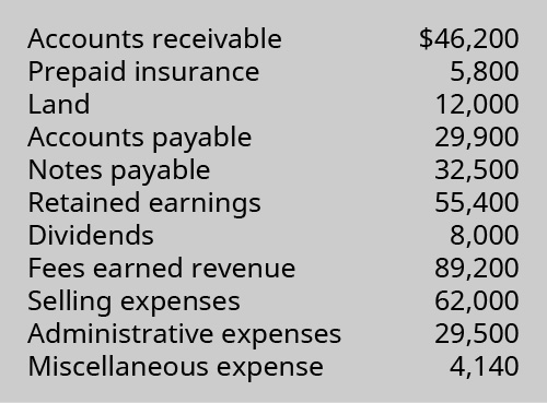 Accounts receivable $46,200, Prepaid insurance 5,800, Land 12,000, Accounts payable 29,900, Notes payable 32,500, Retained earnings 55,400, Dividends 8,000, Fees earned revenue 89,200, Selling expenses 62,000, Administrative expenses 29,500, Miscellaneous expense 4,140.