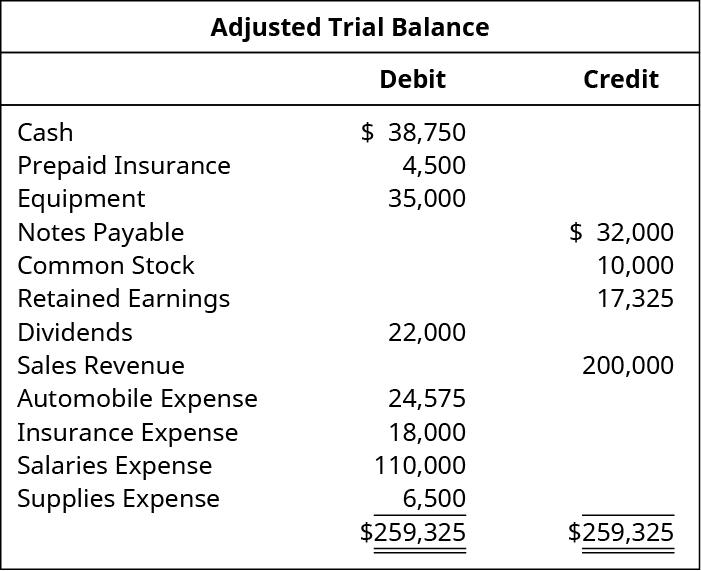 Adjusted Trial Balance. Cash 38,750 debit. Prepaid insurance 4,500 debit. Equipment 35,000 debit. Notes Payable 32,000 credit. Common Stock 10,000 credit. Retained Earnings 17,325 credit. Dividends 22,000 debit. Sales revenue 200,000 credit. Automobile expense 24,575 debit. Insurance expense 18,000 debit. Salaries expense 110,000 debit. Supplies expense 6,500 debit. Total debits and total credits each are 259,325.