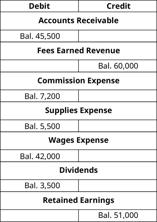 T-Accounts. Accounts Receivable debit balance 45,500. Fees Earned Revenue credit balance 60,000. Commission expense debit balance 7,200. Supplies Expense debit balance 5,500. Wages Expense debit balance 42,000. Dividends debit balance 3,500. Retained Earnings credit balance 51,000.