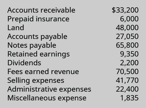 Accounts receivable $33,200, Prepaid insurance 6,000, Land 48,000, Accounts payable 27,050, Notes payable 65,800, Retained earnings 9,350, Dividends 2,200, Fees earned revenue 70,500, Selling expenses 41,770, Administrative expenses 22,400, Miscellaneous expense 1,835.