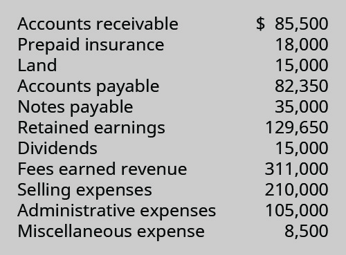 Accounts receivable $85,500, Prepaid insurance 18,000, Land 15,000, Accounts payable 82,350, Notes payable 35,000, Retained earnings 129,650, Dividends 15,000, Fees earned revenue 311,000, Selling expenses 210,000, Administrative expenses 105,000, Miscellaneous expense 8,500.