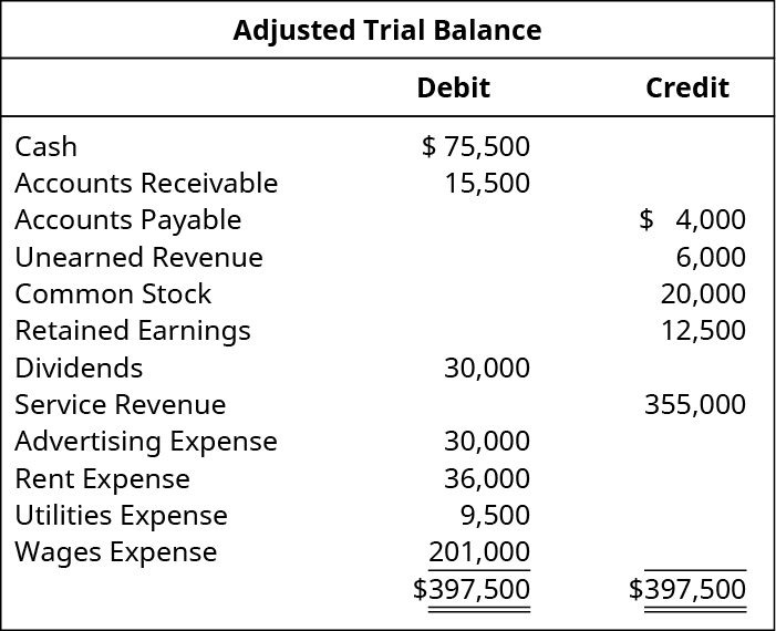 Adjusted Trial Balance. Cash 75,500 debit. Accounts receivable 15,500 debit. Accounts Payable 4,000 credit. Unearned Revenue 6,000 credit. Common Stock 20,000 credit. Retained Earnings 12,500 credit. Dividends 30,000 debit. Service revenue 355,000 credit. Advertising expense 30,000 debit. Rent expense 36,000 debit. Utilities expense 9,500 debit. Wages expense 201,000 debit. Total debits and total credits each are 397,500.