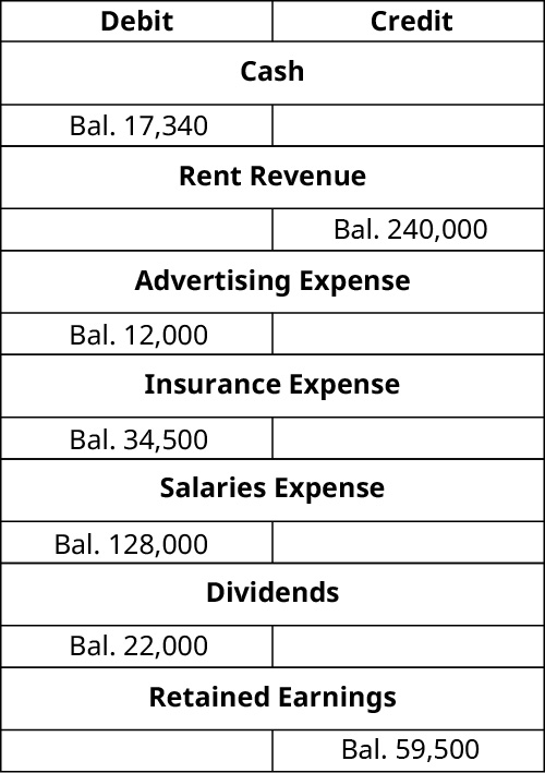 T-Accounts. Cash debit balance 17,340. Rent Revenue credit balance 240,000. Advertising expense debit balance 12,000. Insurance Expense debit balance 34,500. Salaries Expense debit balance 128,000. Dividends debit balance 22,000. Retained Earnings credit balance 59,500.