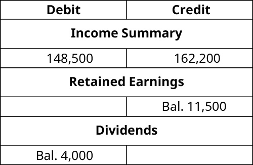 T-Accounts. Income Summary debit 148,500 and credit 162,200. Retained Earnings credit balance 11,500. Dividends debit balance 4,000.