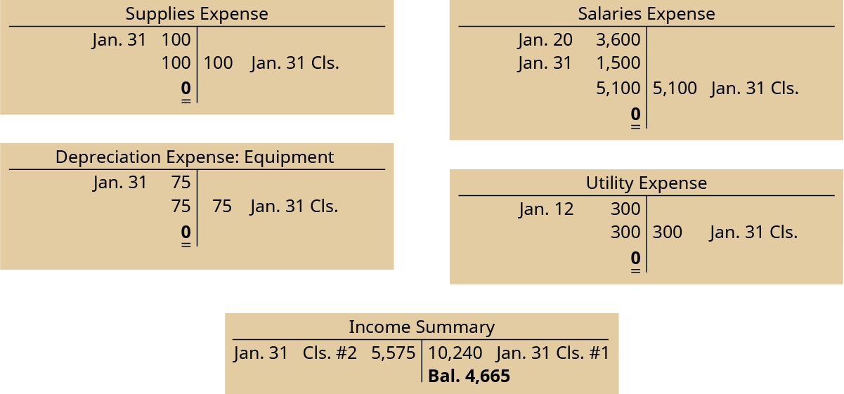Supplies Expense T-account has a January 31 debit side entry of 100, a debit balance of 100, a credit closing entry of 100, leaving a 0 debit side balance. Depreciation Expense: Equipment T-account has a January 31 debit side entry of 75, a debit balance of 75, a credit closing entry of 75, leaving a 0 debit side balance. Salaries Expense T-account has a January 20 debit side entry of 3,600, January 31 debit side entry of 1,500, a debit balance of 5,100, a credit closing entry of 5,100, leaving a 0 debit side balance. Utilities Expense T-account has a January 31 debit side entry of 300, a debit balance of 300, a credit closing entry of 300, leaving a 0 debit side balance. Income Summary T-account has a January 31 debit side closing entry #2 of 5,575, a January 31 credit side closing entry #1 of 10,240, leaving a credit balance of 4,665.