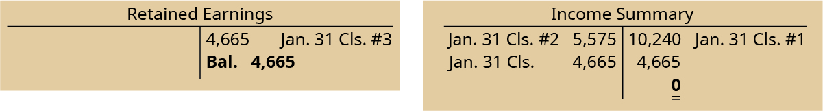 Retained Earnings T-account has credit closing entry #3 on January 31 of 4,665, leaving a balance on the credit side of 4,665. Income Summary T-account has a January 31 debit side closing entry #2 of 5,575, a January 31 credit side closing entry #1 of 10,240, leaving a credit balance of 4,665. It then has a January 31 closing entry on the credit side of 4,665, leaving a 0 balance on the credit side.