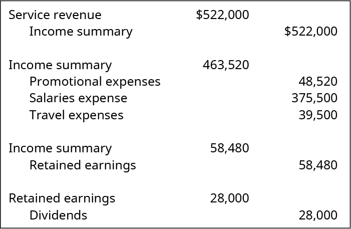 Debit Service revenue and credit Income summary 522,000. Debit Income summary for 463,520 and credit Promotional expenses 48,520, Salaries expense 375,500, and Travel expenses 39,500. Debit Income summary and credit Retained Earnings 58,480. Debit Retained earnings and credit Dividends 28,000.