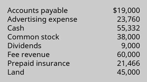 Accounts payable $19,000, Advertising expense 23,760, Cash 55,332, Common stock 38,000, Dividend 9,000, Fee revenue 60,000, Prepaid insurance 21,466, Land 45,000.