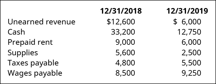 12/31/18 and 12/31/19, respectively: Unearned revenue 💲12,600, 💲6,000. Cash 33,200, 12,750. Prepaid rent 9,000, 6,000. Supplies 5,600, 2,500. Taxes payable 4,800, 5,500. Wages payable 8,500, 9,250.