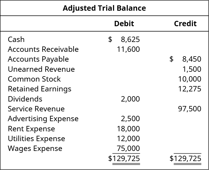 Adjusted Trial Balance. Cash 8,625 debit. Accounts receivable 11,600 debit. Accounts payable 8,450 credit. Unearned revenue 1,500 credit. Common stock 10,000 credit. Retained earnings 12,275 credit. Dividends 2,000 debit. Service revenue 97,500 credit. Advertising expense 2,500 debit. Rent expense 18,000 debit. Utilities expense 12,000 debit. Wages expense 75,000 debit. Debit total 129,725, credit total129,725.