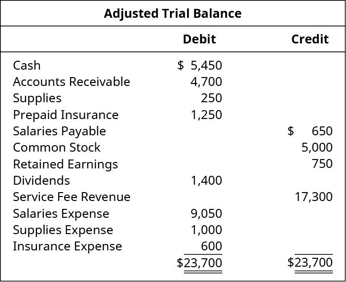 Adjusted Trial Balance. Cash 5,450 debit. Accounts receivable 4,700 debit. Supplies 250 debit. Prepaid insurance 1,250. Salaries payable 650 credit. Common stock 5,000 credit. Retained earnings 750 credit. Dividends 1,400 debit. Service fee revenue 17,300 credit. Salaries expense 9,050 debit. Supplies expense 1,000 debit. Insurance expense 600 debit. Debit total 23,700, credit total 23,700.
