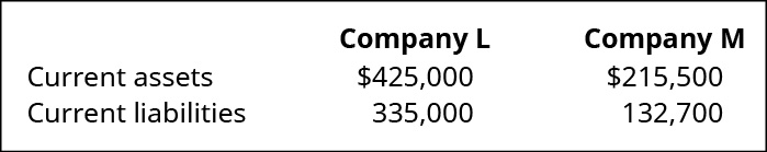 Company L and Company M, respectively: Current assets 425,000, 215,500. Current liabilities 335,000, 132,700.