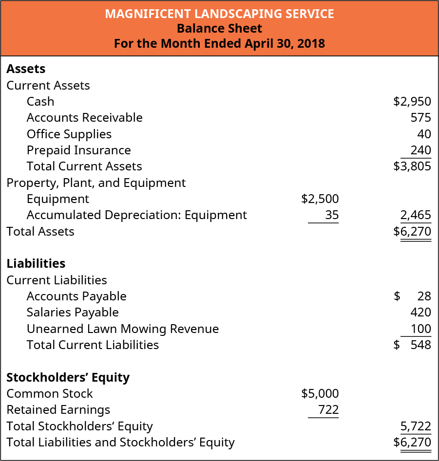 Magnificent Landscaping Service, Balance Sheet, For the Month Ended April 30, 2018. Assets: Current Assets: Cash, 2,950, Accounts Receivable 575, Office Supplies 40, Prepaid Insurance 240, Total Current Assets 3,805. Property, Plant, and Equipment: Equipment 2,500, Less Accumulated Depreciation: Equipment 35, equals 2,465. Total Assets 💲6,270. Liabilities: Current Liabilities: Accounts Payable 28, Salaries Payable 420, Unearned Lawn Mowing Revenue 100, equals total Current Liabilities 548. Stockholders' Equity: Common Stock 5,000, Retained Earnings 722, Total Stockholders' Equity 5,722. Total Liabilities and Stockholders' Equity 6,270.