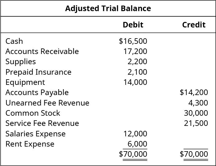 Adjusted Trial Balance. Cash 16,500 debit. Accounts receivable 17,200 debit. Supplies 2,200 debit. Prepaid insurance 2,100 debit. Equipment 14,000 debit. Accounts payable 14,200 credit. Unearned fee revenue 4,300 credit. Common stock 30,000 credit. Service fee revenue 21,500 credit. Salaries expense 12,000 debit. Rent expense 6,000 debit. Total debits and total credits 70,000.