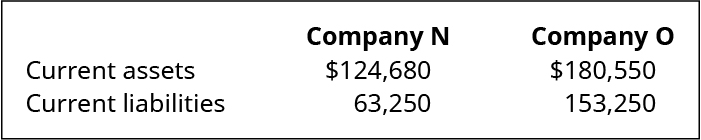 Company L and Company M, respectively: Current assets 💲124,680, 💲180,550. Current liabilities 63,250, 153,250.