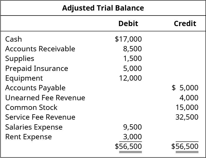 Adjusted Trial Balance. Cash 💲17,000 debit. Accounts receivable 8,500 debit. Supplies 1,500 debit. Prepaid insurance 5,000 debit. Equipment 12,000 debit. Accounts payable 5,000 credit. Unearned fee revenue 4,000 credit. Common stock 15,000 credit. Service fee revenue 32,500 credit. Salaries expense 9,500 debit. Rent expense 3,000 debit. Total debits and total credits 56,500.