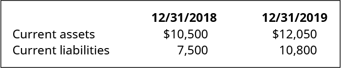 12/31/18 and 12/31/19, respectively: Current assets 💲10,500, 💲12,050. Current liabilities 7,500, 10,800.