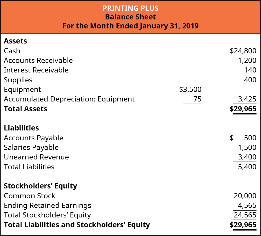 Printing Plus, Balance Sheet, For the Month Ended January 31, 2019. Assets: Cash, 24,800, Accounts Receivable 1,200, Interest Receivable 140, Supplies 400, Equipment 3,500, Less Accumulated Depreciation: Equipment 75, equals 3,425. Total Assets 💲29,965. Liabilities: Accounts Payable 500, Salaries Payable 1,500, Unearned Revenue 3,400, equals total Liabilities 5,400. Stockholders' Equity: Common Stock 20,000, Retained Earnings 4,565, Total Stockholders' Equity 24,565. Total Liabilities and Stockholders' Equity 29,965.