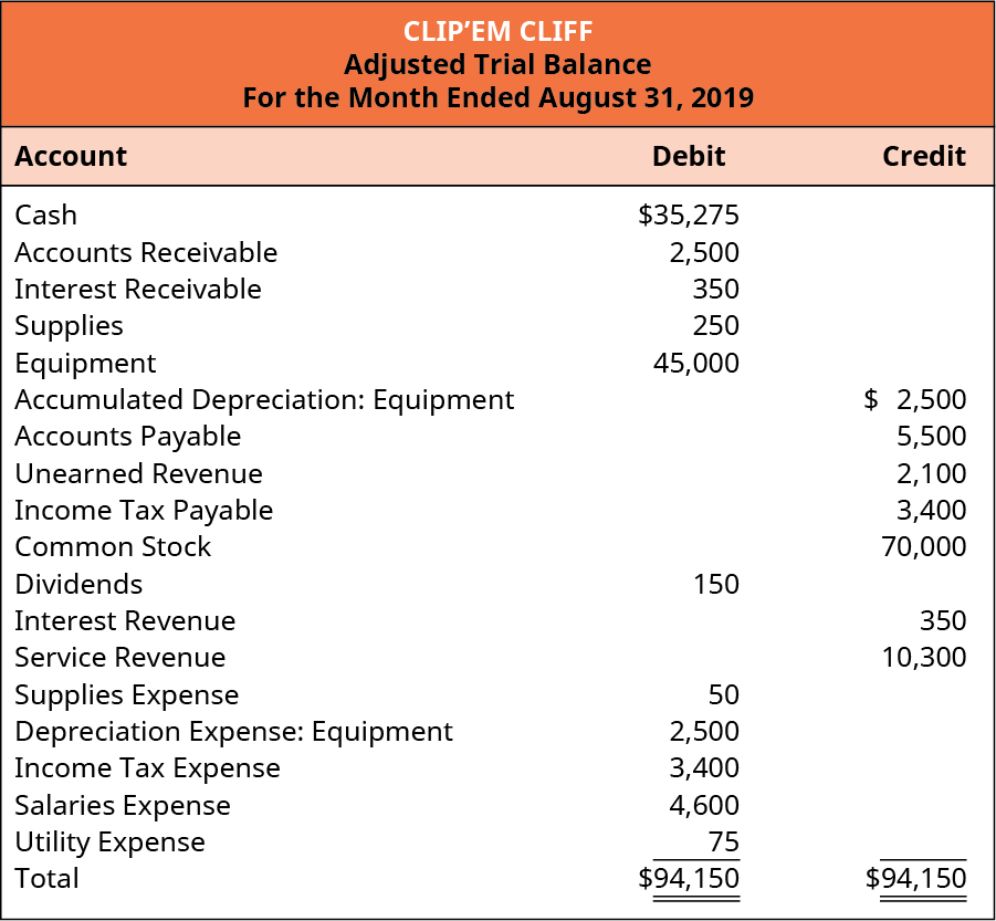 Clip'em Cliff, Unadjusted Trial Balance, For the Month Ended August 31, 2019. Cash 35,275 debit. Accounts receivable 2,500 debit. Interest receivable 350 debit. Supplies 250 debit. Equipment 45,000 debit. Accumulated Depreciation: Equipment 2,500 credit. Accounts Payable 5,500 credit. Unearned Revenue 2,100 credit. Income Tax Payable 3,400 credit. Common Stock 70,000 credit. Dividends 150 debit. Interest Revenue 350 credit. Service Revenue 10,300 credit. Supplies Expense 50 debit. Depreciation Expense: Equipment 2,500 debit. Income Tax Expense 3,400 debit. Salaries Expense 4,600 debit. Utility Expense 75 debit. Total debits and credits are each 94,150.