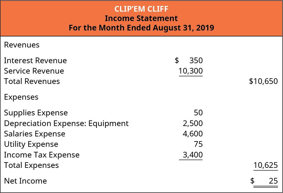 Clip'em Cliff, Income Statement, For the Month Ended August 31, 2019. Revenues: Interest revenue $350, Service Revenue 10,300. Total Revenues $10,650. Expenses: Supplies Expense 50, Depreciation Expense: Equipment 2,500, Salaries Expense 4,600, Utilities Expense 75, Income Tax Expense 3,400. Total Expenses 10,625. Net Income $25.