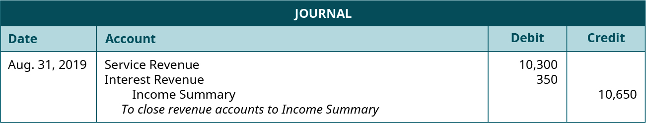 """Journal entry for August 31, 2019 debiting Service Revenue 10,300, and Interest Revenue 350, and crediting Income Summary 10,650. Explanation: """"To close revenue accounts to Income Summary."""""""