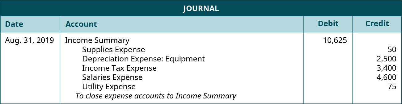 """Journal entry for August 31, 2019 debiting Income Summary for 10,625 and crediting the following: Supplies Expense 50, Depreciation Expense: Equipment 2,500, Income Tax Expense 3,400, Salaries Expense 4,600, Utility Expense 75. Explanation: """"To close expense accounts to Income Summary."""""""
