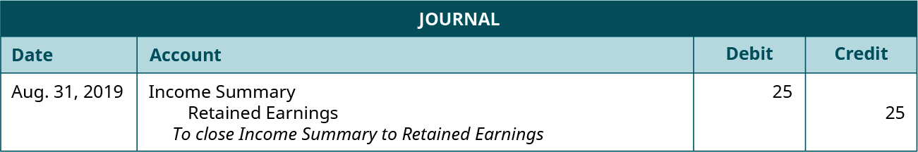 """Journal entry for August 31, 2019 debiting Income Summary and crediting Retained Earnings each for 25. Explanation: """"To close Income Summary to Retained Earnings."""""""
