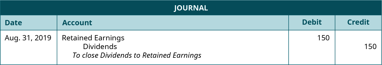 """Journal entry for August 31, 2019 debiting Retained earnings and crediting Dividends each for 150. Explanation: """"To close Dividends to Retained Earnings."""""""