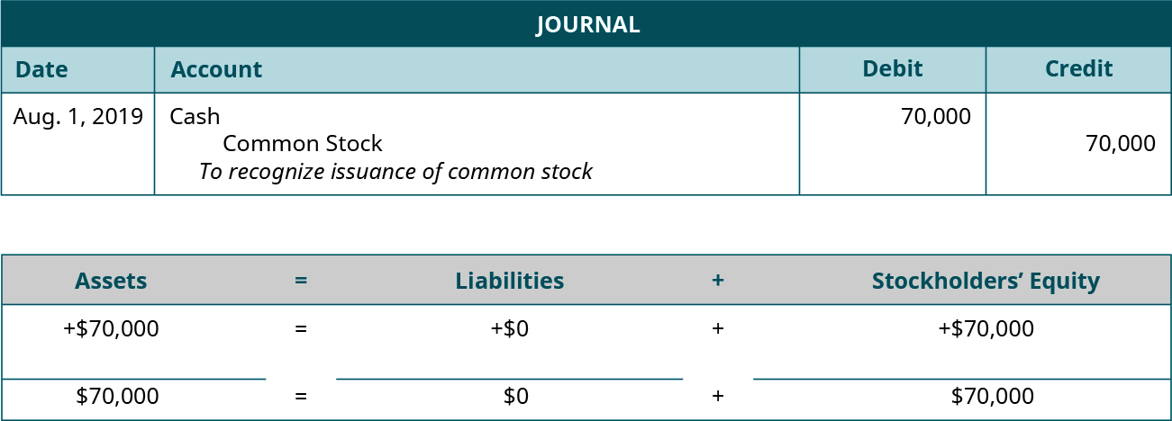 """Journal entry for August 1, 2019 debiting Cash and crediting Common Stock for 70,000. Explanation: """"To recognize issuance of common stock."""" Assets equals Liabilities plus Stockholders' Equity. Assets go up 70,000 equals Liabilities don't change plus Equity goes up 70,000. 70,000 equals 0 plus 70,000."""