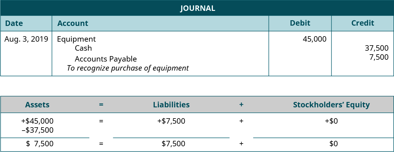 """Journal entry for August 3, 2019 debiting Equipment for 45,000 and crediting Cash for 37,500 and Accounts Payable for 7,500. Explanation: """"To recognize purchase of equipment."""" Assets equal Liabilities plus Stockholders' Equity. Assets go up 45,000 and go down 37,500 equals Liabilities go up 7,500 plus Equity doesn't change. 7,500 equals 7,500 plus 0."""
