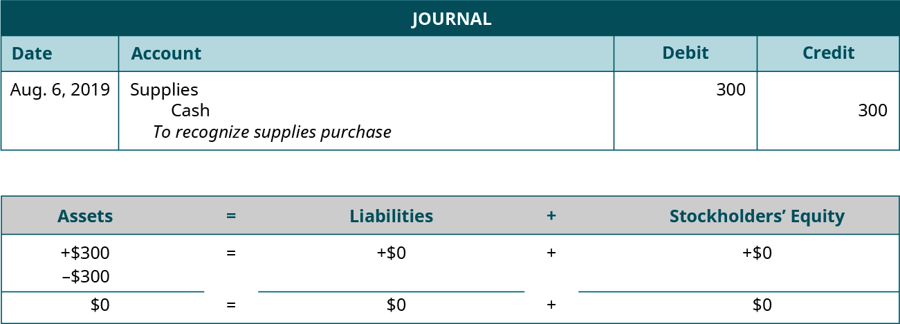 """Journal entry for August 6, 2019 debiting Supplies and crediting Cash for 300. Explanation: """"To recognize supplies purchase."""" Assets equals Liabilities plus Stockholders' Equity. Assets go up 300 and go down 300 equals Liabilities don't change plus Equity doesn't change. 0 equals 0 plus 0."""
