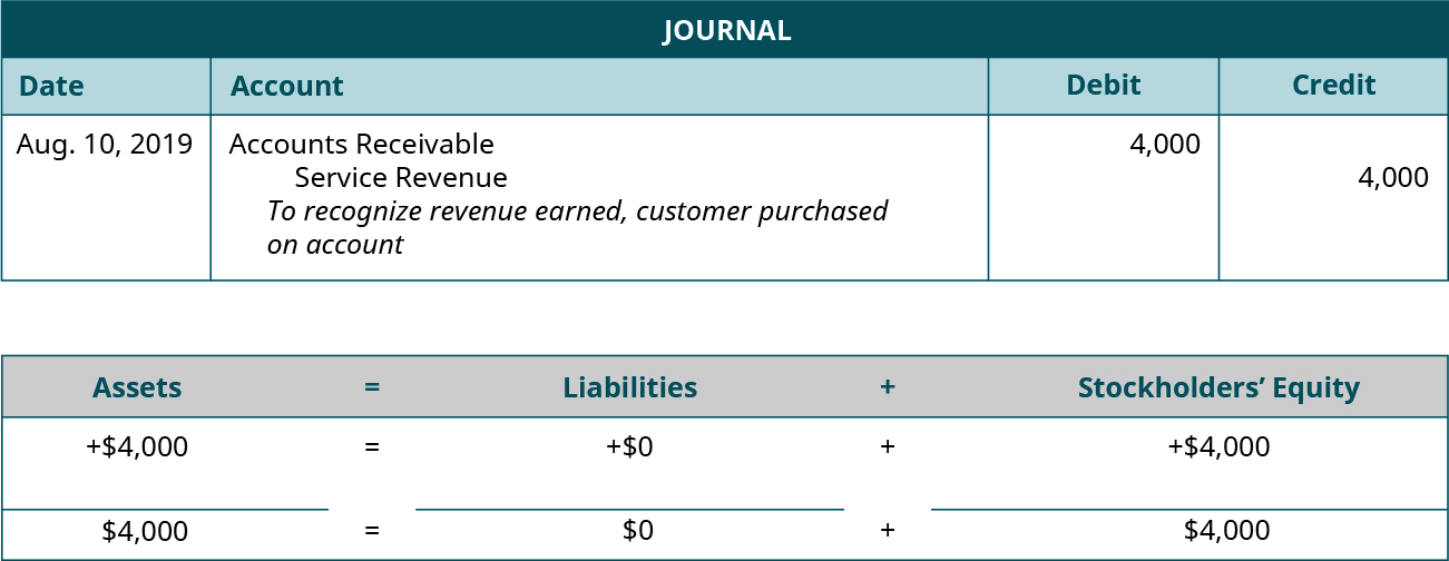 """Journal entry for August 10, 2019 debiting Accounts Receivable and crediting Service Revenue for 4,000. Explanation: """"To recognize revenue earned, customer purchased on account."""" Assets equals Liabilities plus Stockholders' Equity. Assets go up 4,000 equals Liabilities don't change plus Equity goes up 4,000. 4,000 equals 0 plus 4,000."""
