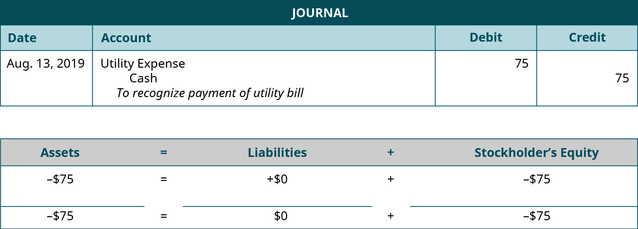 """Journal entry for August 13, 2019 debiting Utilities Expense and crediting Cash for 75. Explanation: """"To recognize payment of utility bill."""" Assets equals Liabilities plus Stockholders' Equity Assets go down 75 equals Liabilities don't change plus Equity goes down 75. Minus 75 equals 0 plus (minus 75)."""