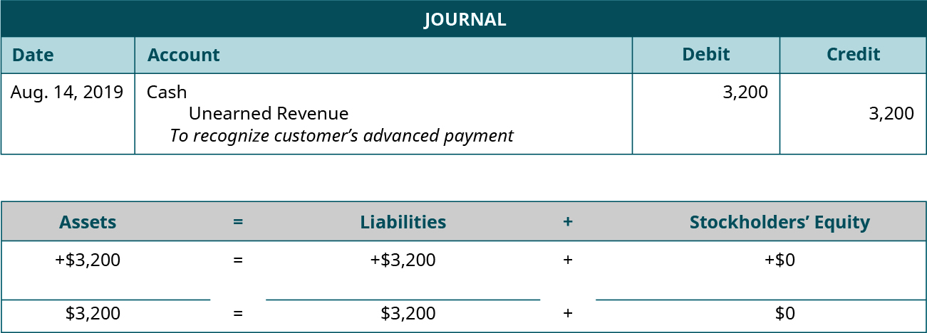 """Journal entry for August 14, 2019 debiting Cash 3,200 and crediting Unearned Revenue for 3,200. Explanation: """"To recognize customer's advanced payment."""" Assets equals Liabilities plus Stockholders' Equity. Assets go up 3,200 equals Liabilities go up 3,200 plus Equity doesn't change. 3,200 equals 3,200 plus 0."""