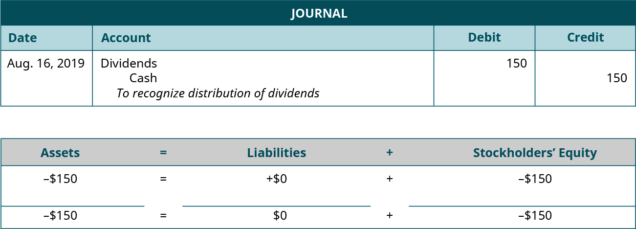 """Journal entry for August 16, 2019 debiting Dividends and crediting Cash for 150. Explanation: """"To recognize distribution of dividends."""" Assets equals Liabilities plus Stockholders' Equity. Assets go down 150 equals Liabilities don't change plus Equity goes down 150. Minus 150 equals 0 plus (minus 150)."""