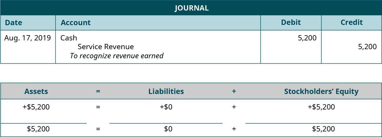 """Journal entry for August 17, 2019 debiting Cash and crediting Service Revenue for 5,200. Explanation: """"To recognize revenue earned."""" Assets equals Liabilities plus Stockholders' Equity. Assets go up 5,200 equals Liabilities don't change plus Equity goes up 5,200. 5,200 equals 0 plus 5,200."""