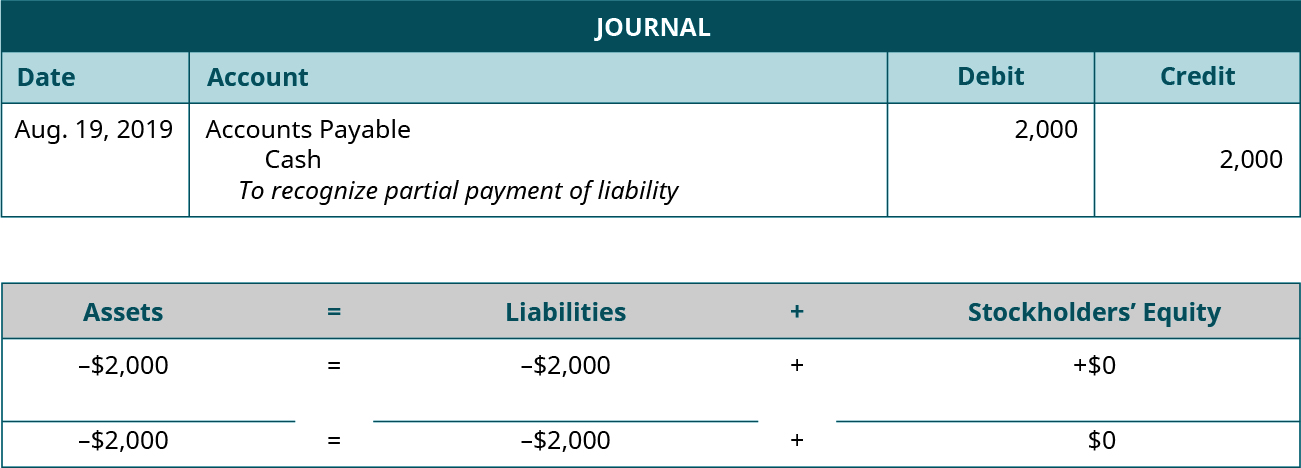 """Journal entry for August 19, 2019 debiting Accounts Payable and crediting Cash for 2,000. Explanation: """"To recognize partial payment of liability."""" Assets equals Liabilities plus Stockholders' Equity. Assets go down 2,000 equals Liabilities go down 2,000 plus Equity doesn't change. Minus 2,000 equals minus 2,000 plus 0."""