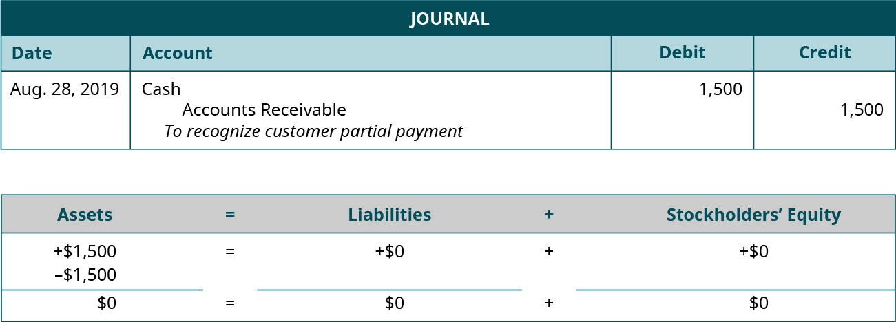 """Journal entry for August 28, 2019 debiting Cash and crediting Accounts Receivable for 1,500. Explanation: """"To recognize customer partial payment."""" Assets equals Liabilities plus Stockholders' Equity. Assets go up 1,500 and go down 1,500 equals Liabilities don't change plus Equity doesn't change. 0 equals 0 plus 0."""