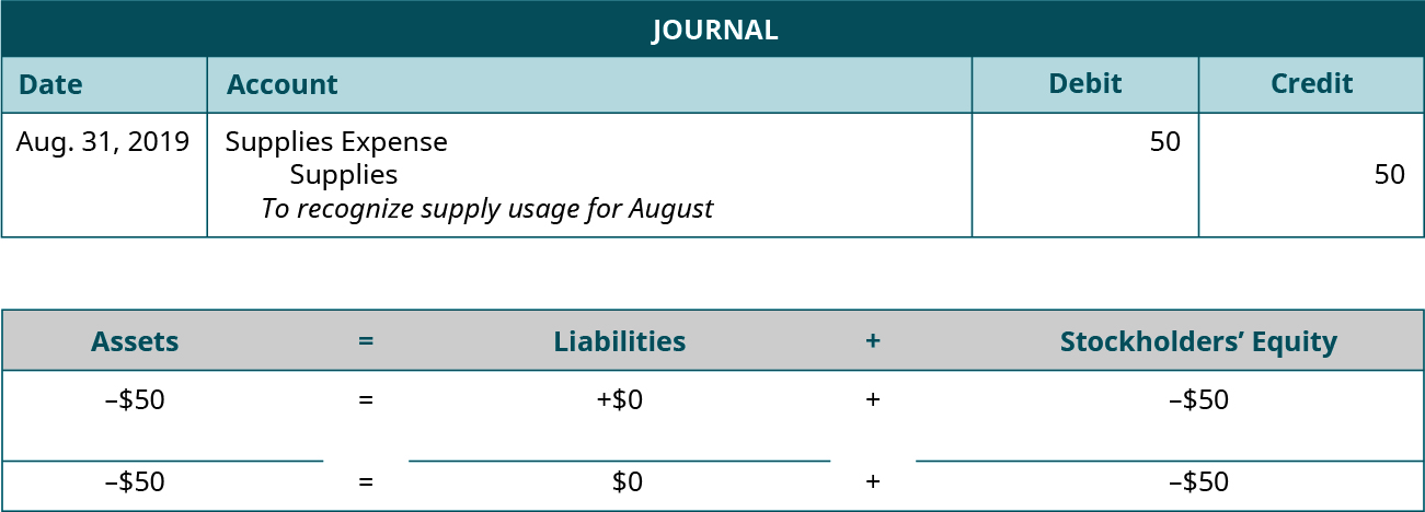 """Adjusting Journal entry for August 31, 2019 debiting Supplies Expense and crediting Supplies for 50. Explanation: """"To recognize supplies usage for August."""" Assets equals Liabilities plus Stockholders' Equity. Assets go down 50 equals Liabilities don't change plus Equity goes down 50. Minus 50 equals 0 plus (minus 50)"""
