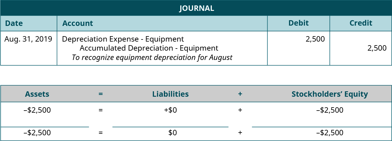 """Adjusting Journal entry for August 31, 2019 debiting Depreciation Expense: Equipment and crediting Accumulated Depreciation: Equipment for 2,500. Explanation: """"To recognize equipment depreciation for August."""" Assets equals Liabilities plus Stockholders' Equity. Assets go down 2,500 equals Liabilities don't change plus Equity goes down 2,500. Minus 2,500 equals 0 plus (minus 2,500)."""