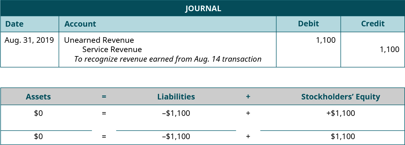 """Adjusting journal entry for August 31, 2019 debiting Unearned Revenue and crediting Service Revenue for 1,100. Explanation: """"To recognize revenue earned from August 14 transaction."""" Assets equals Liabilities plus Stockholders' Equity. Assets don't change equals Liabilities go down 1,100 plus Equity goes up 1,100. 0 equals minus 1,100 plus 1,100."""