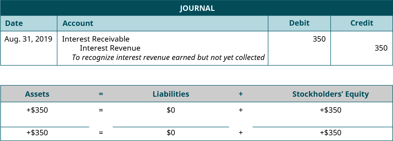 """Adjusting journal entry for August 31, 2019 debiting Interest Receivable and crediting Interest Revenue for 350. Explanation: """"To recognize interest revenue earned but not yet collected."""" Assets equals Liabilities plus Stockholders' Equity. Assets go up 350 equals Liabilities don't change plus Equity goes up 350. 350 equals 0 plus 350."""